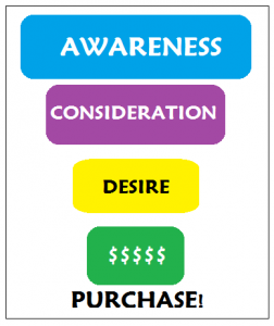 ATM profit purchase funnel